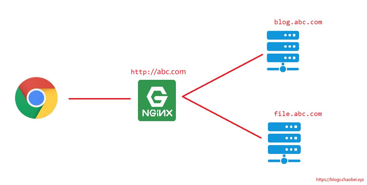 Linux 学习笔记 6 搭建nginx 实现二级域名访问