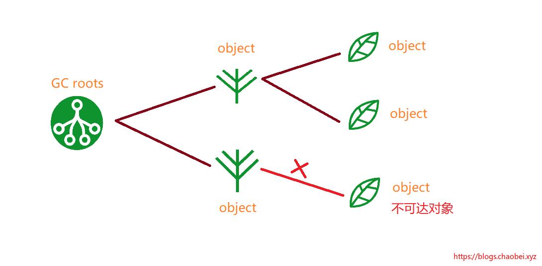 Java 中级 学习笔记 2 JVM GC 垃圾回收与算法