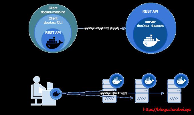 DOCKER 学习笔记7 Docker Machine 在阿里云实例化ECS 以及本地Windows 实例化虚拟机实战